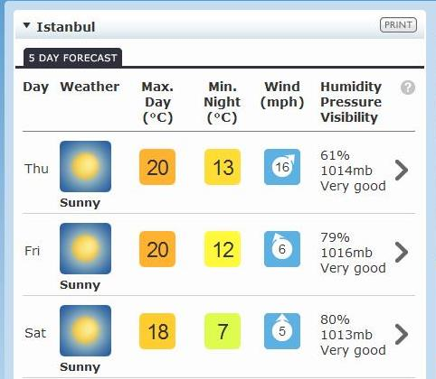 Istanbul Weather